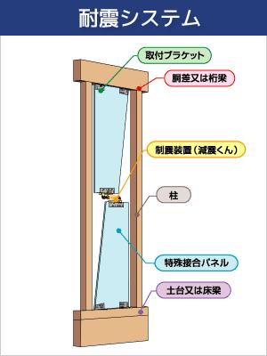 耐震システム
